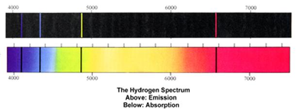 spectrum of hydrogen