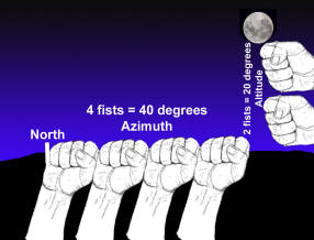 Graphic showing fist-over-fist measurements to determine elevation in the sky.