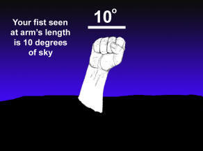 Graphic of closed fist with thumb on outside demonstrating 10 degrees.