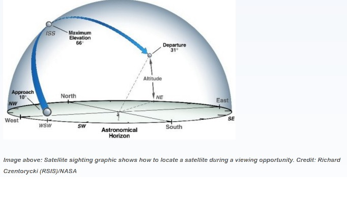 Diagram of viewing a satellite from earth with directions and altitude.