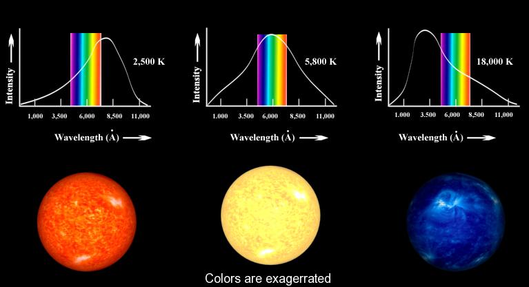 Stellar Spectra: Blackbodies or Not?