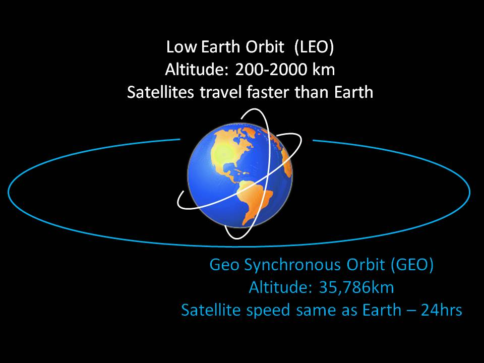 earth orbit altitude - photo #7