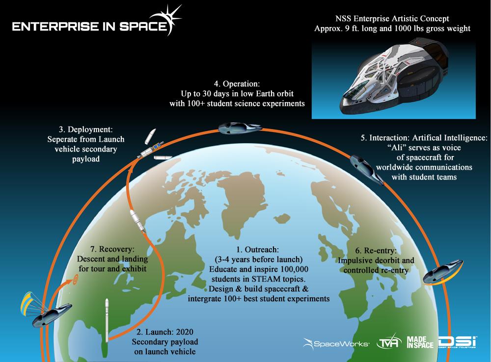 earth orbit altitude-#9