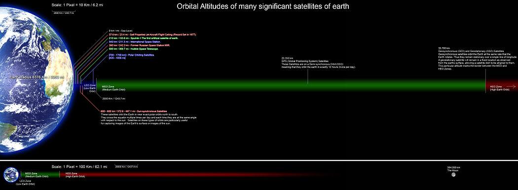 Orbital altitudes