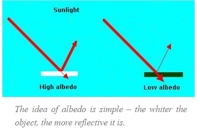 The image depicts sunlight hitting a surface and being reflected at a 90 degree angle from the surface.  If the surface is light is the albedo bounces back more intensely than if the image is darker in color.