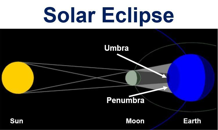 Project eclipse natural phenomena during a total lunar eclipse which generally lasts for one or two hours the moons face darkens as it passes through the umbra ccuart Images