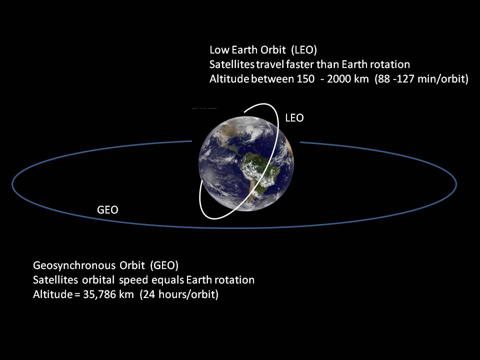 GEO and LEO orbital graphics.